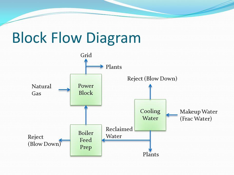 Block Flow Diagram Grid Plants Reject (Blow Down) Power Natural Gas