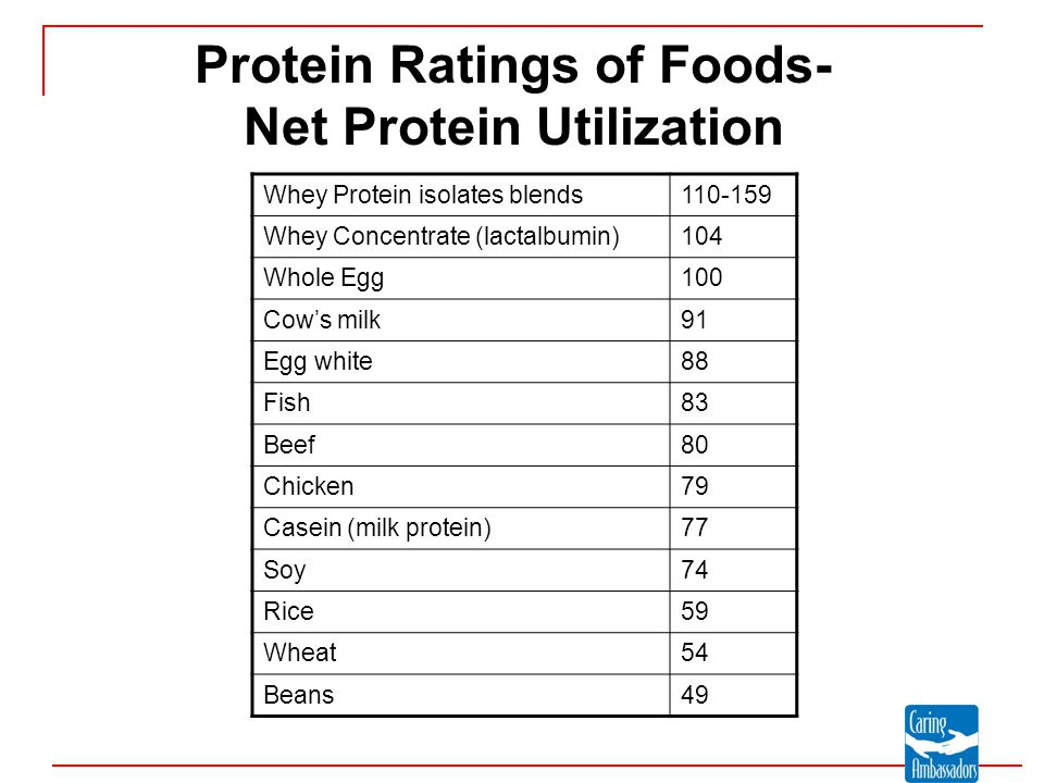 Protein Ratings of Foods- Net Protein Utilization