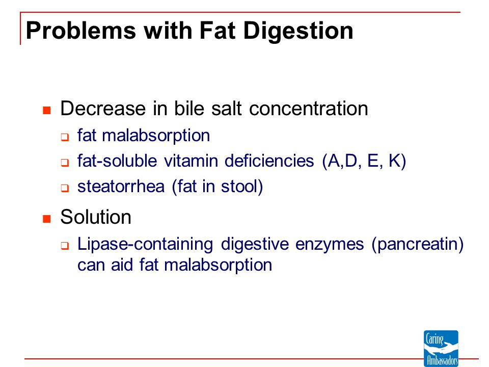 Problems with Fat Digestion