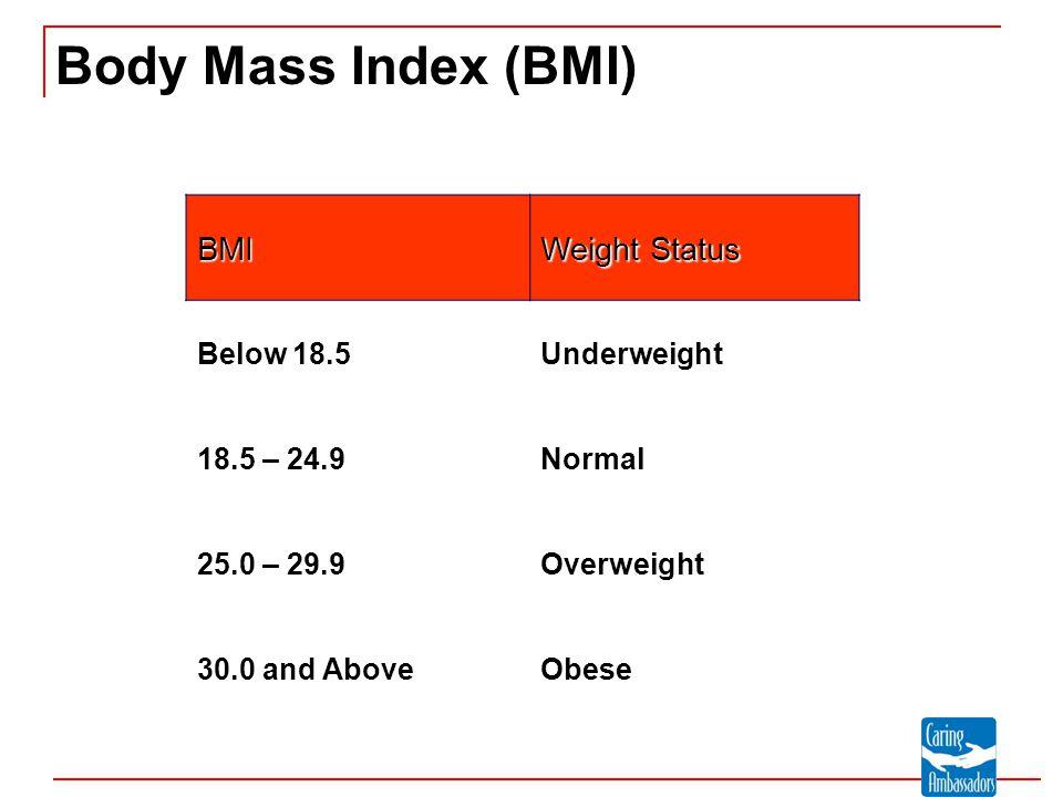 Body Mass Index (BMI) BMI Weight Status Below 18.5 Underweight