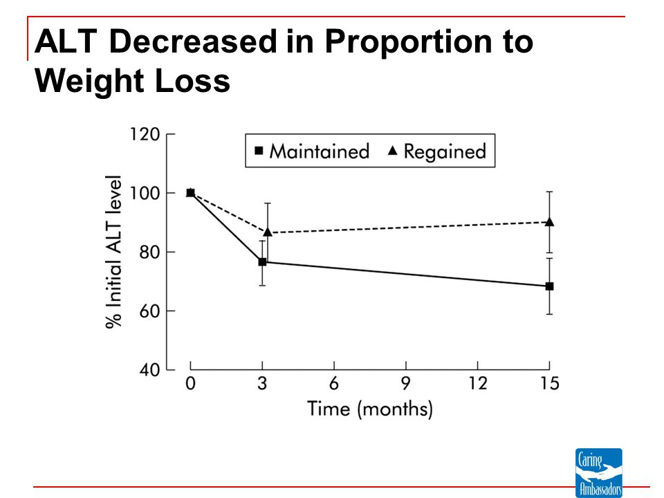 ALT Decreased in Proportion to Weight Loss