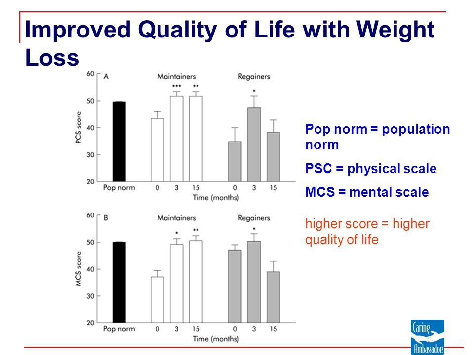 Improved Quality of Life with Weight Loss