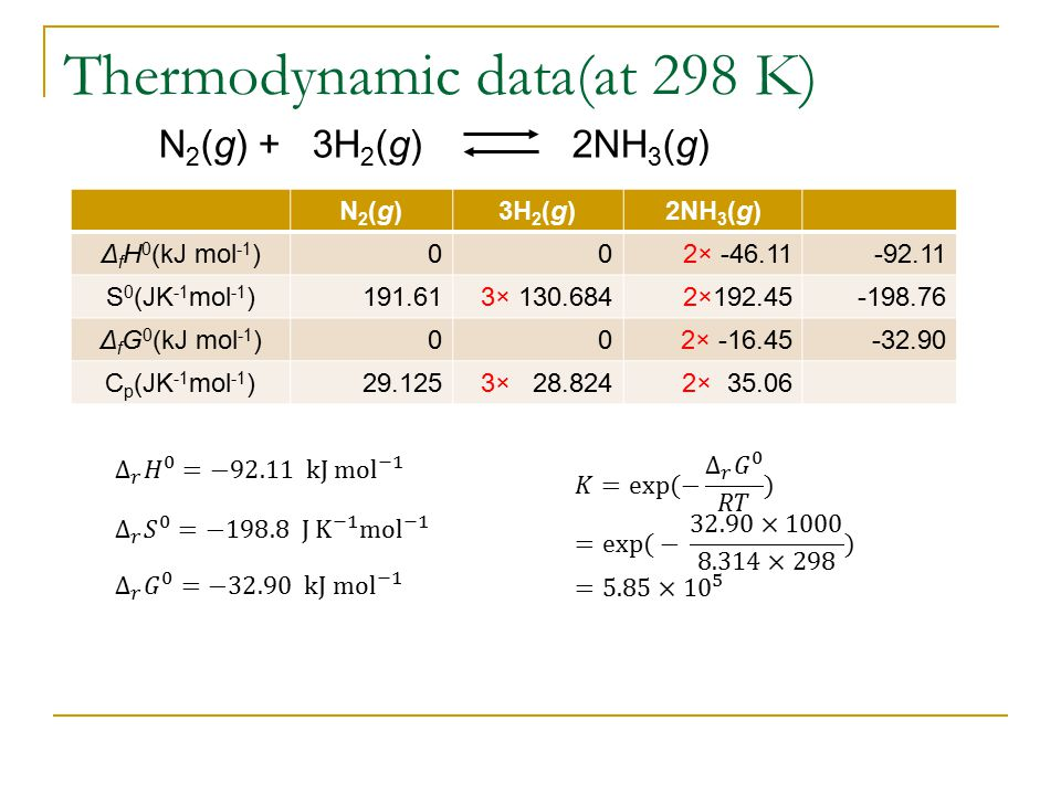 Thermodynamic data(at 298 K)