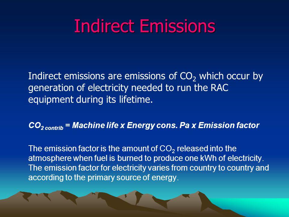 Indirect Emissions