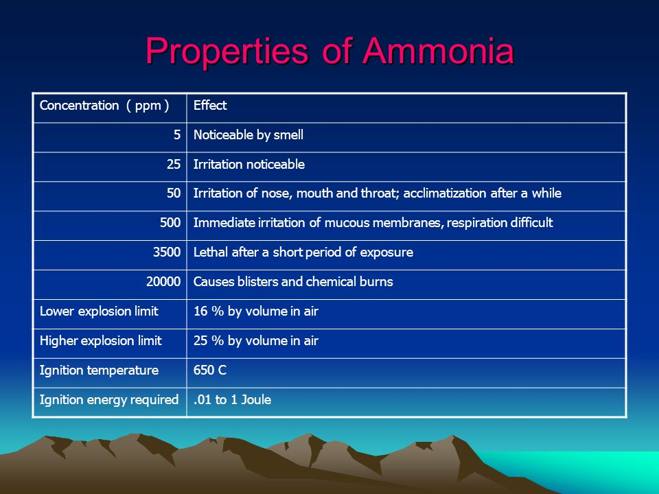 Properties of Ammonia Concentration ( ppm ) Effect 5