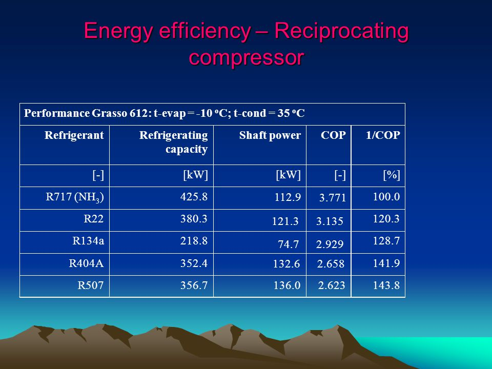 Energy efficiency – Reciprocating compressor