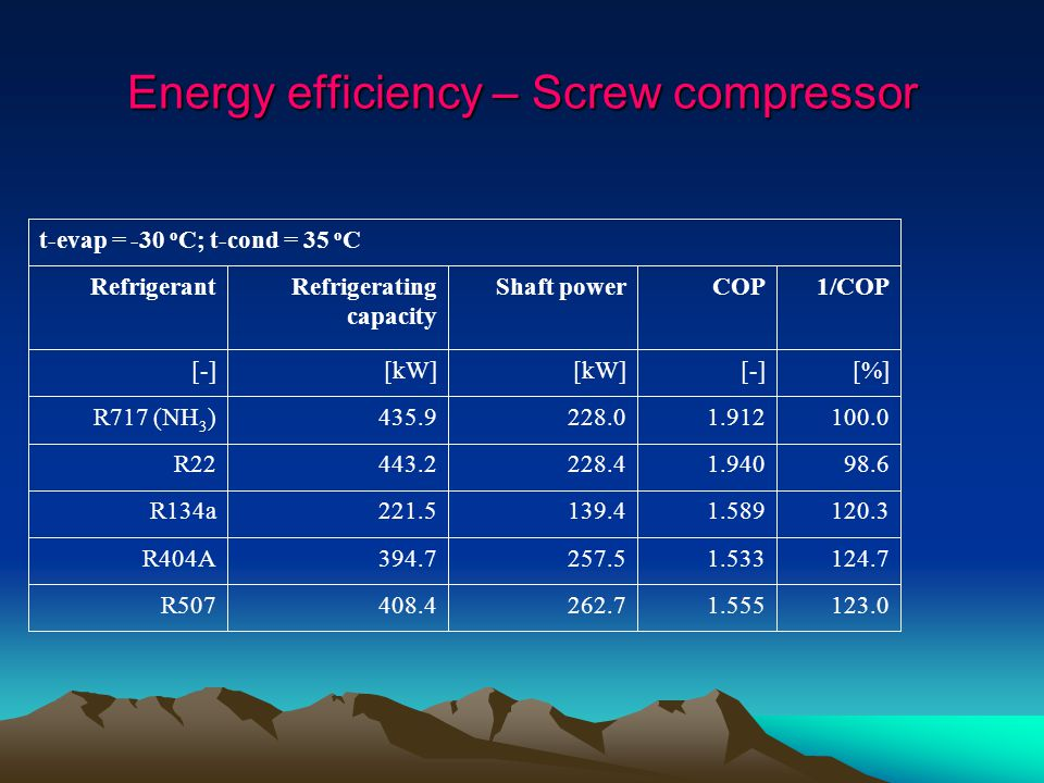 Energy efficiency – Screw compressor