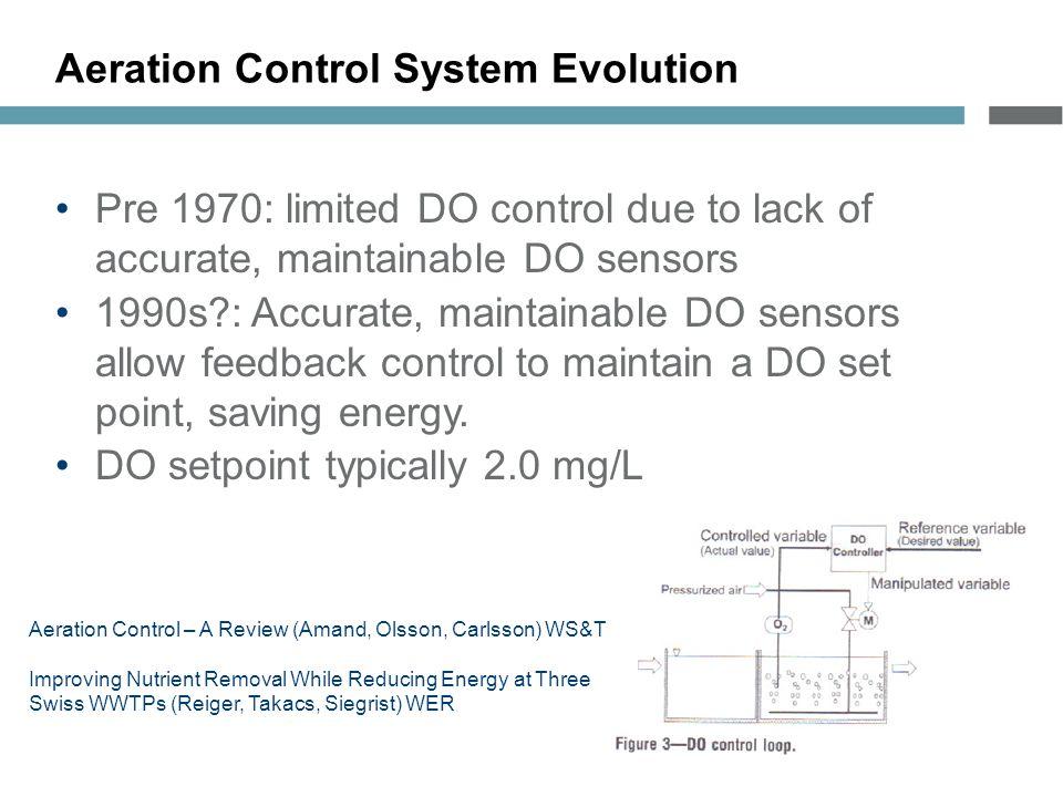 Aeration Control System Evolution