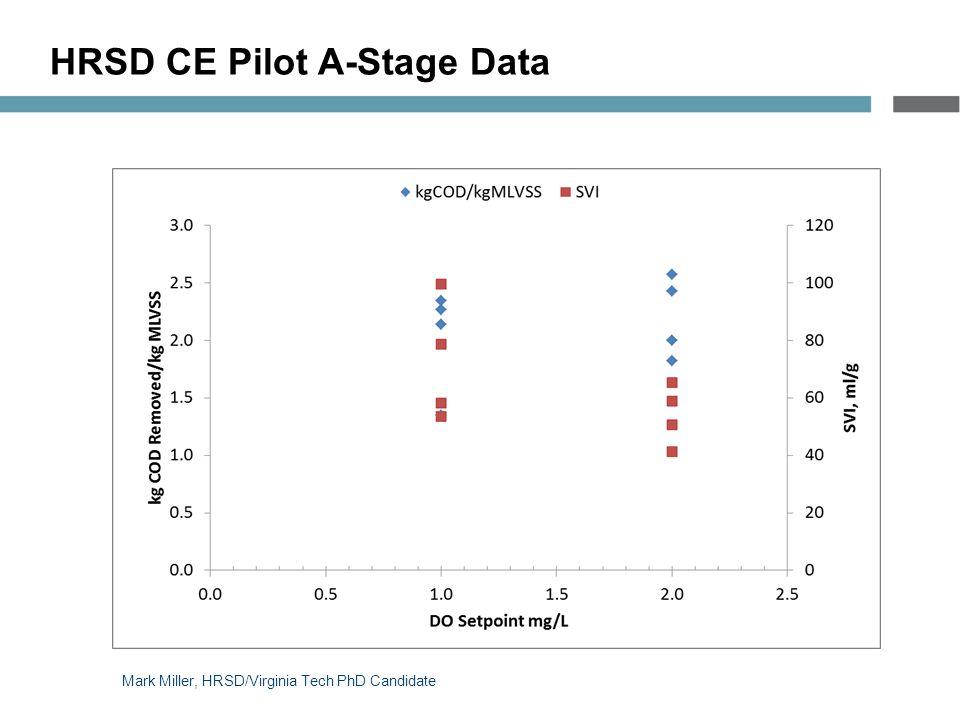 HRSD CE Pilot A-Stage Data