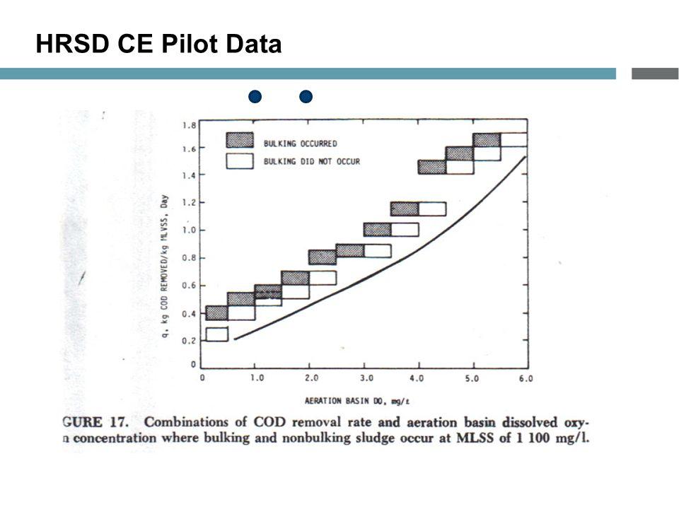 HRSD CE Pilot Data