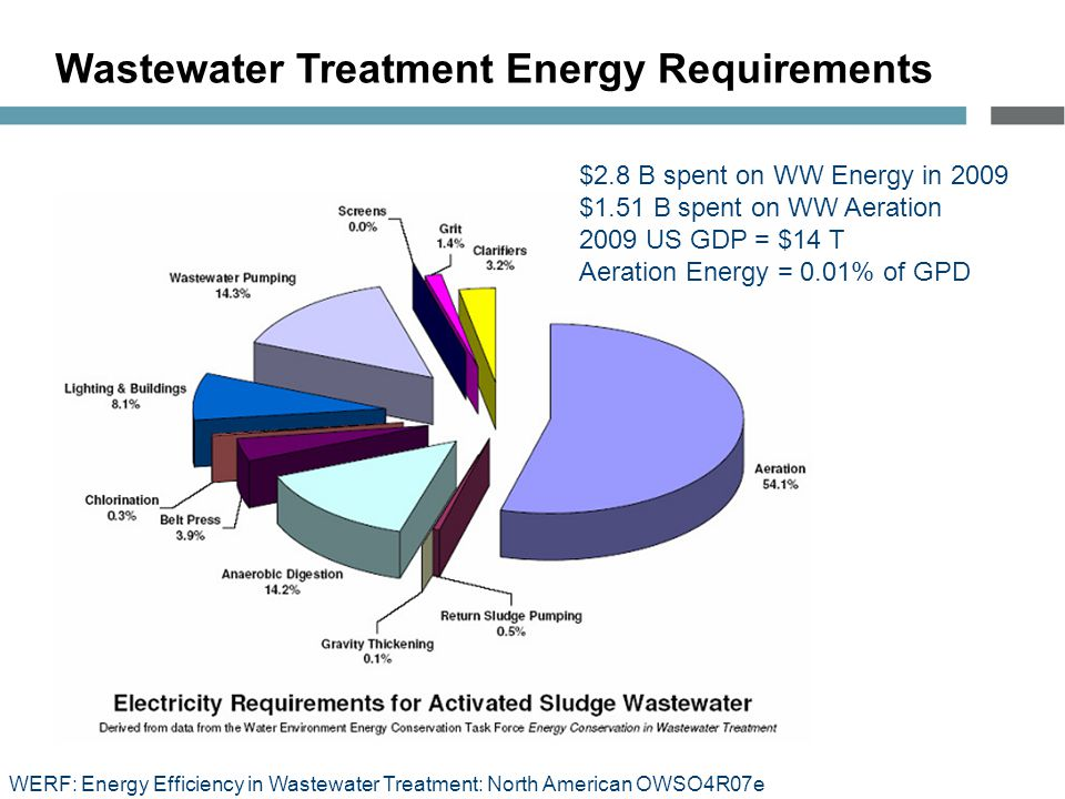 Wastewater Treatment Energy Requirements