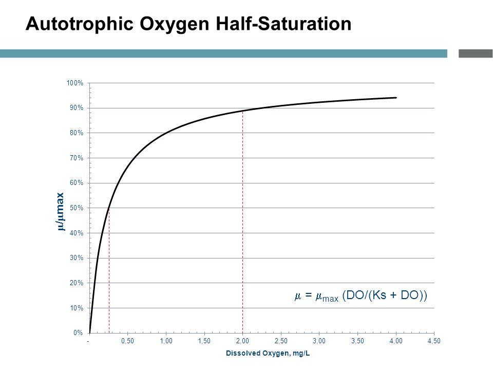 Autotrophic Oxygen Half-Saturation