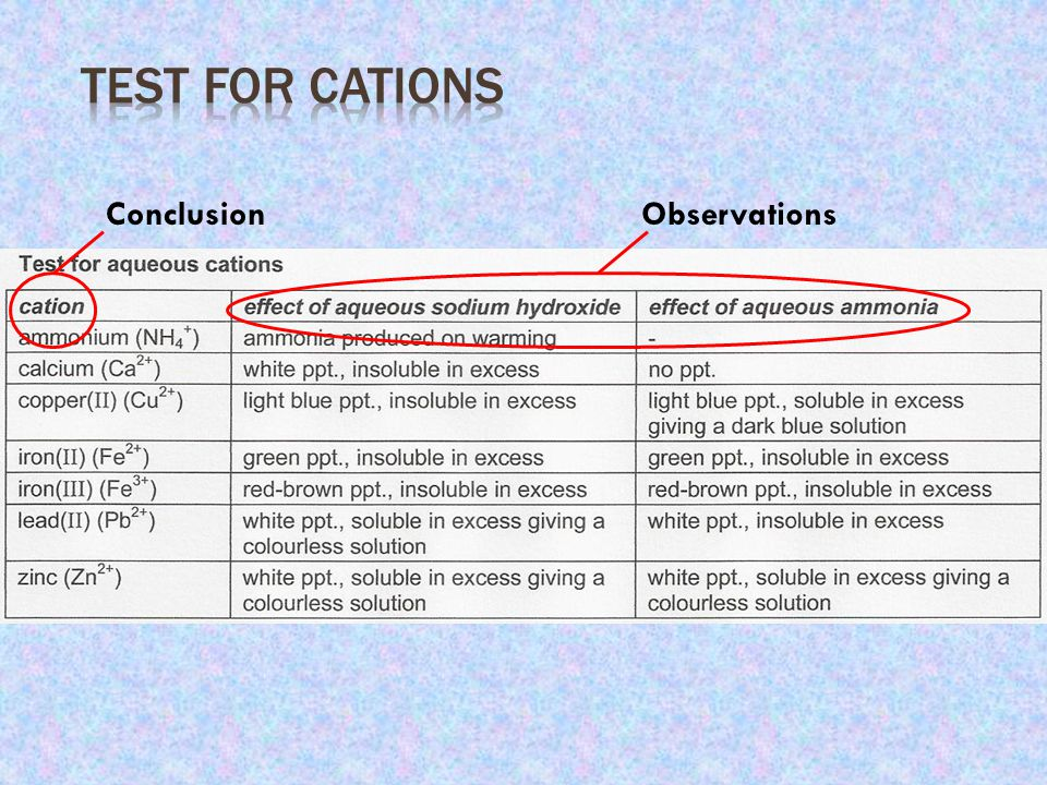 Test for Cations Conclusion Observations
