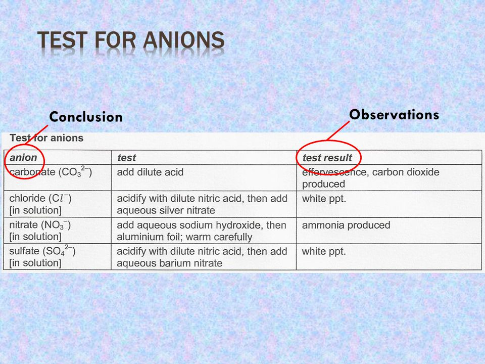 Test for Anions Conclusion Observations
