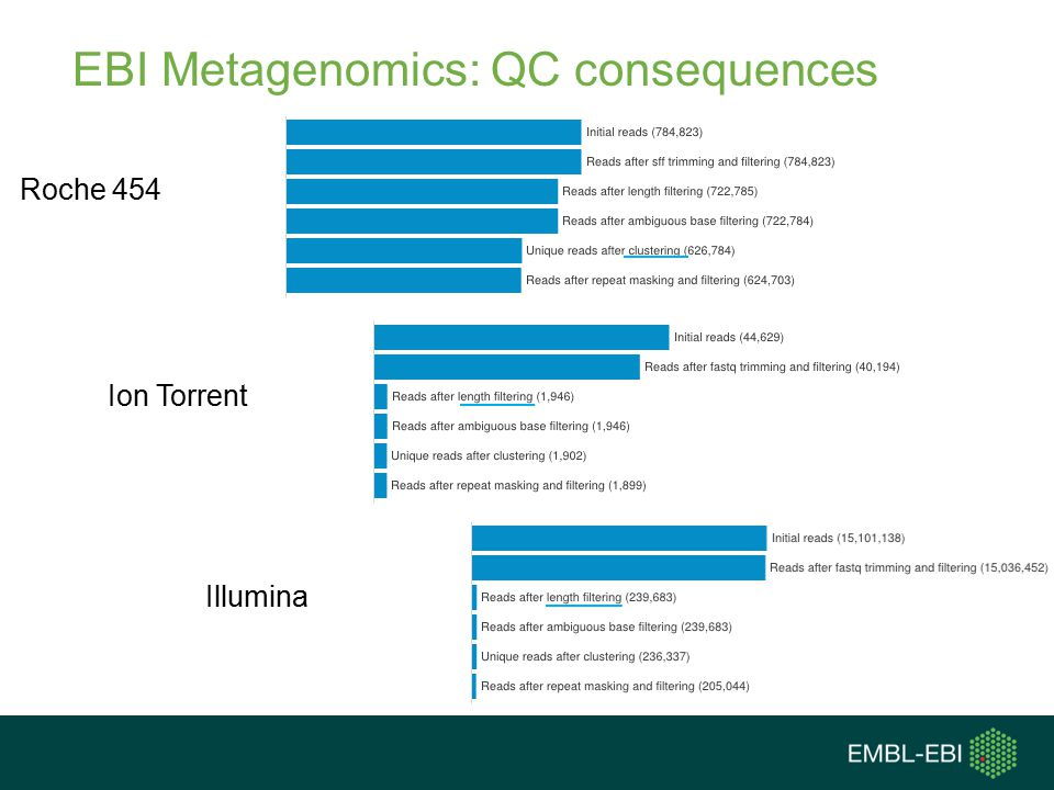 EBI Metagenomics: QC consequences