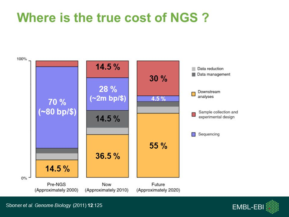Where is the true cost of NGS