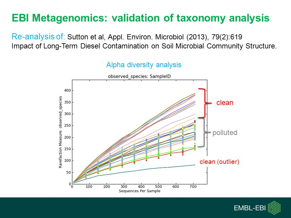 EBI Metagenomics: validation of taxonomy analysis