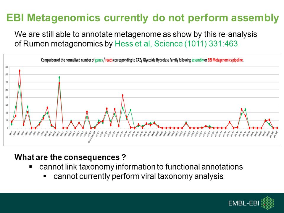 EBI Metagenomics currently do not perform assembly