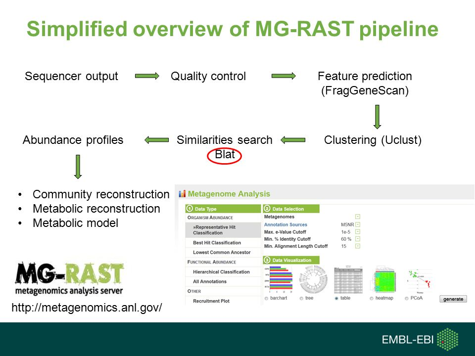 Simplified overview of MG-RAST pipeline