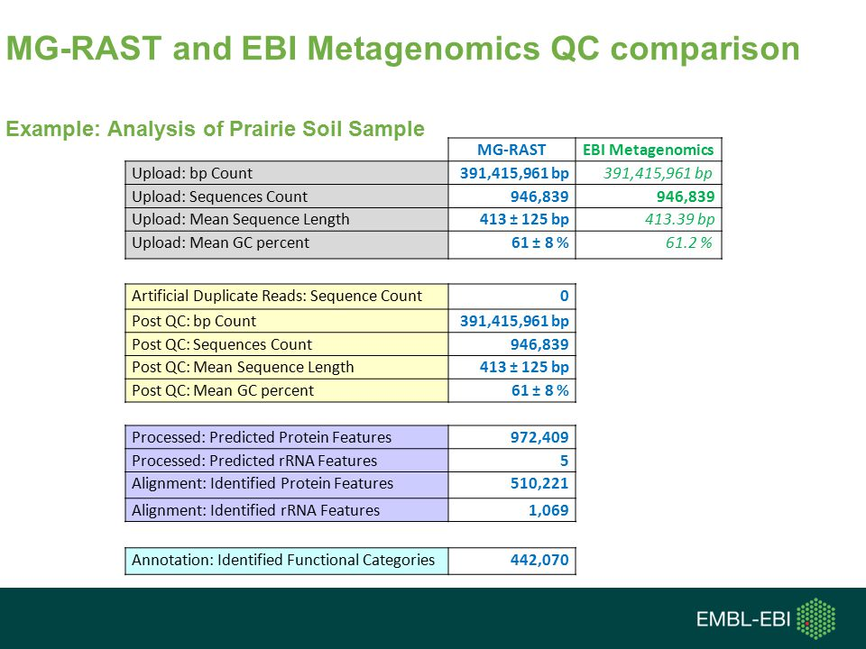 Example: Analysis of Prairie Soil Sample