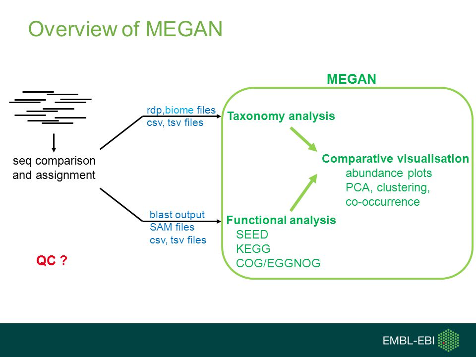 Overview of MEGAN MEGAN QC Taxonomy analysis