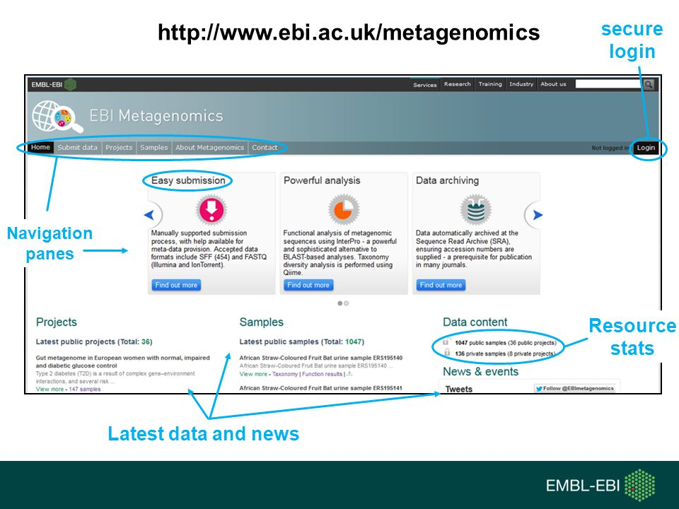 http://www.ebi.ac.uk/metagenomics secure login Resource stats