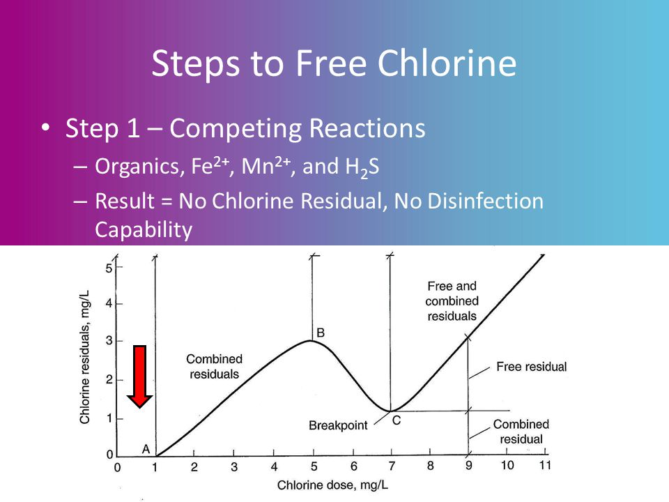 Steps to Free Chlorine Step 1 – Competing Reactions