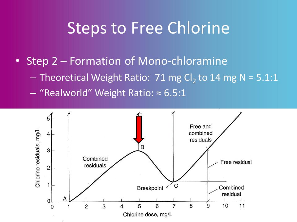 Steps to Free Chlorine Step 2 – Formation of Mono-chloramine