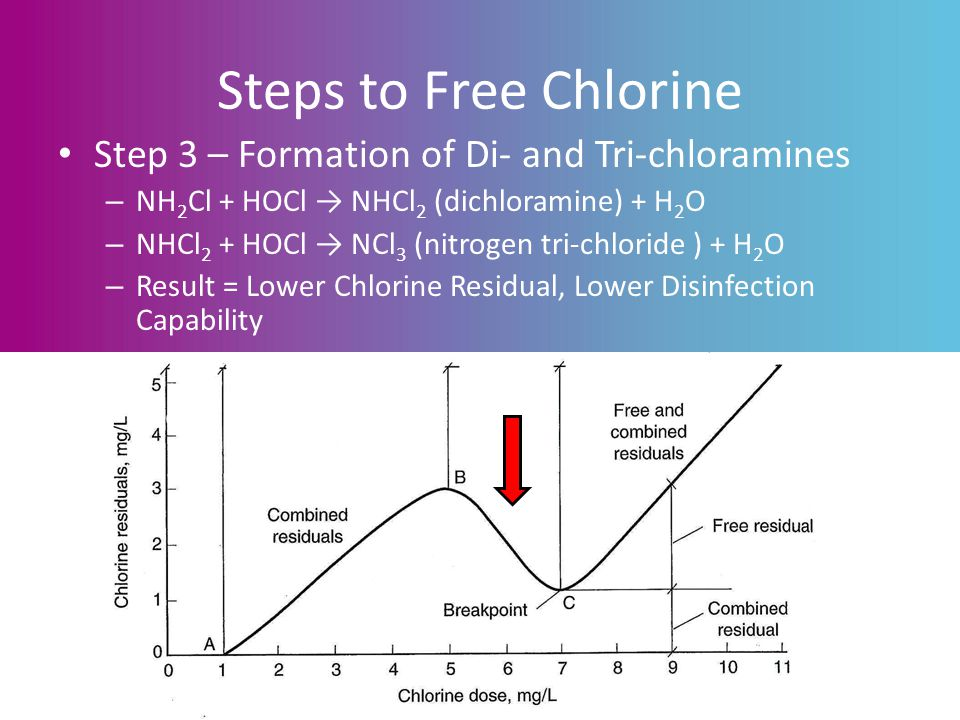 Steps to Free Chlorine Step 3 – Formation of Di- and Tri-chloramines