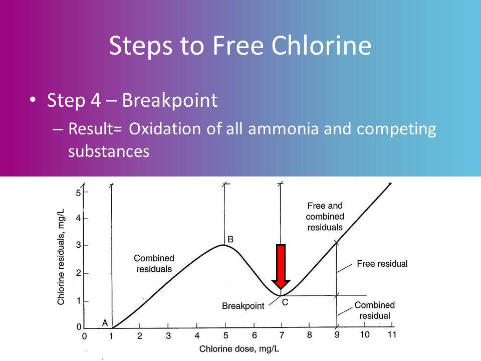 Steps to Free Chlorine Step 4 – Breakpoint