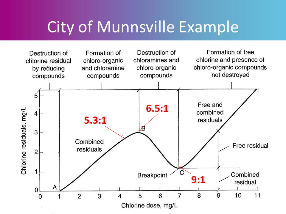 City of Munnsville Example