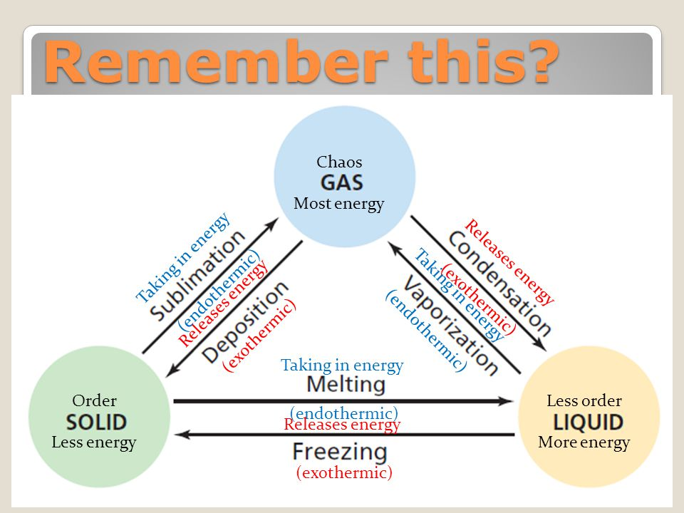 Remember this Chaos Most energy Taking in energy (endothermic)