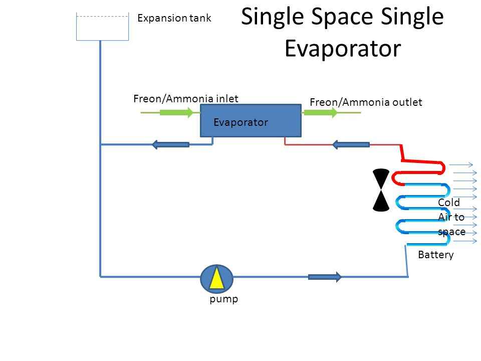 Single Space Single Evaporator