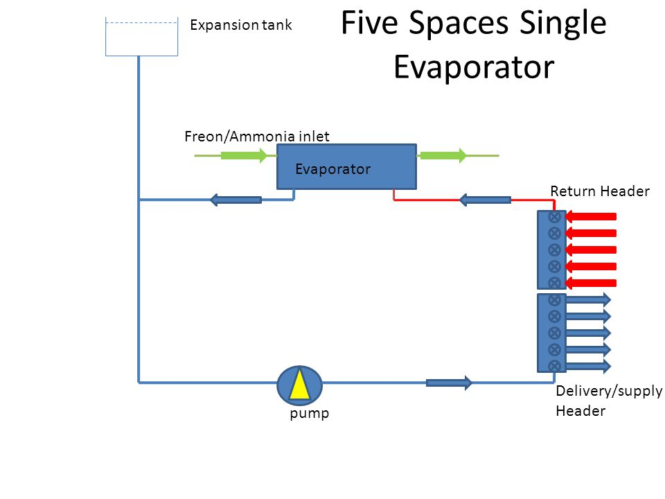 Five Spaces Single Evaporator