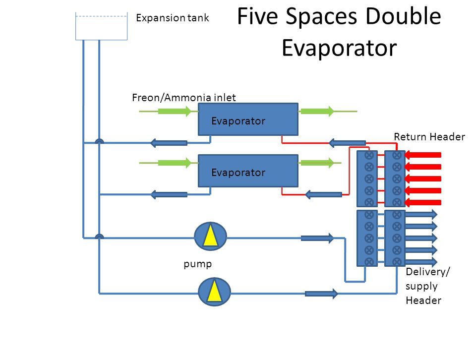 Five Spaces Double Evaporator