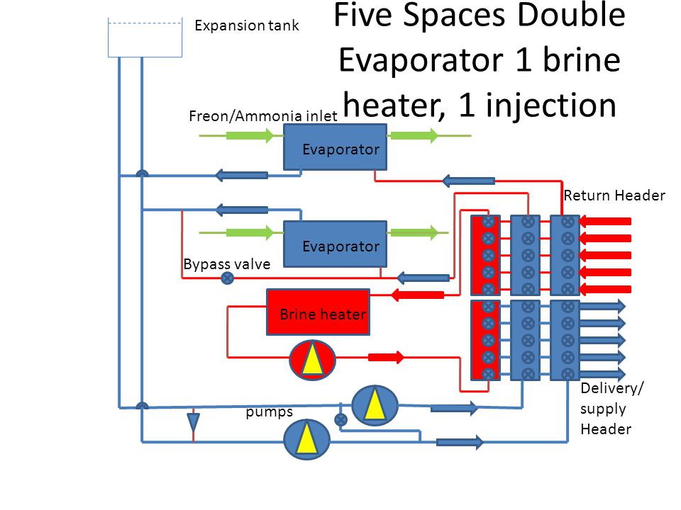 Five Spaces Double Evaporator 1 brine heater, 1 injection