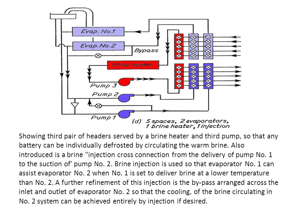 Showing third pair of headers served by a brine heater and third pump, so that any battery can be individually defrosted by circulating the warm brine.