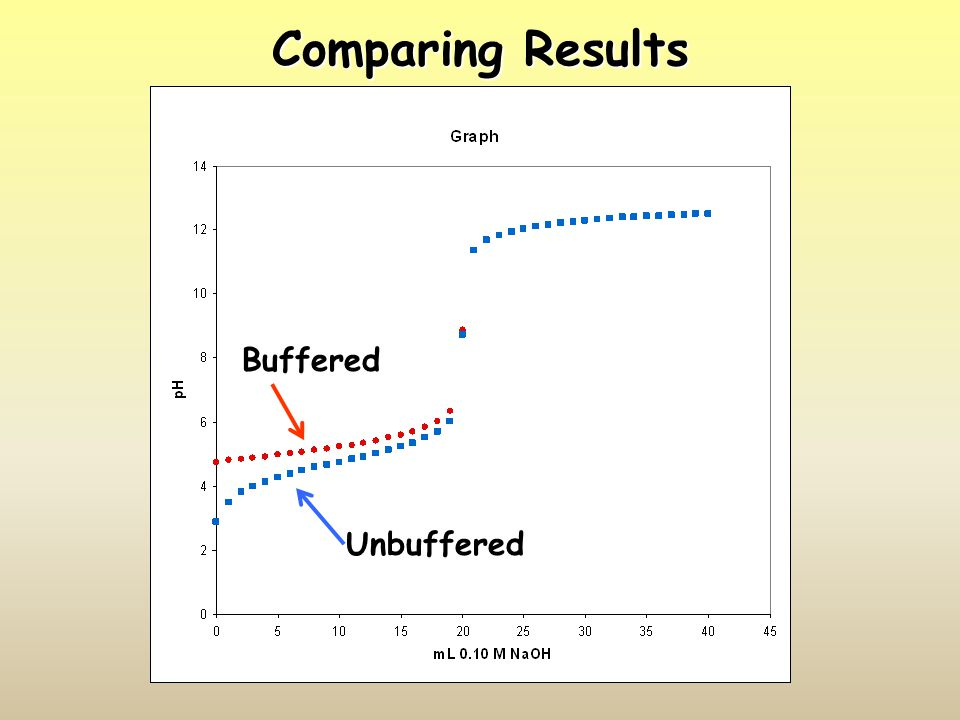 Comparing Results Buffered Unbuffered
