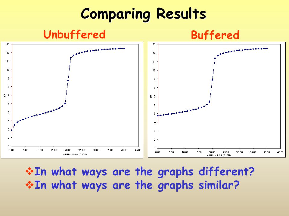 Comparing Results Unbuffered Buffered
