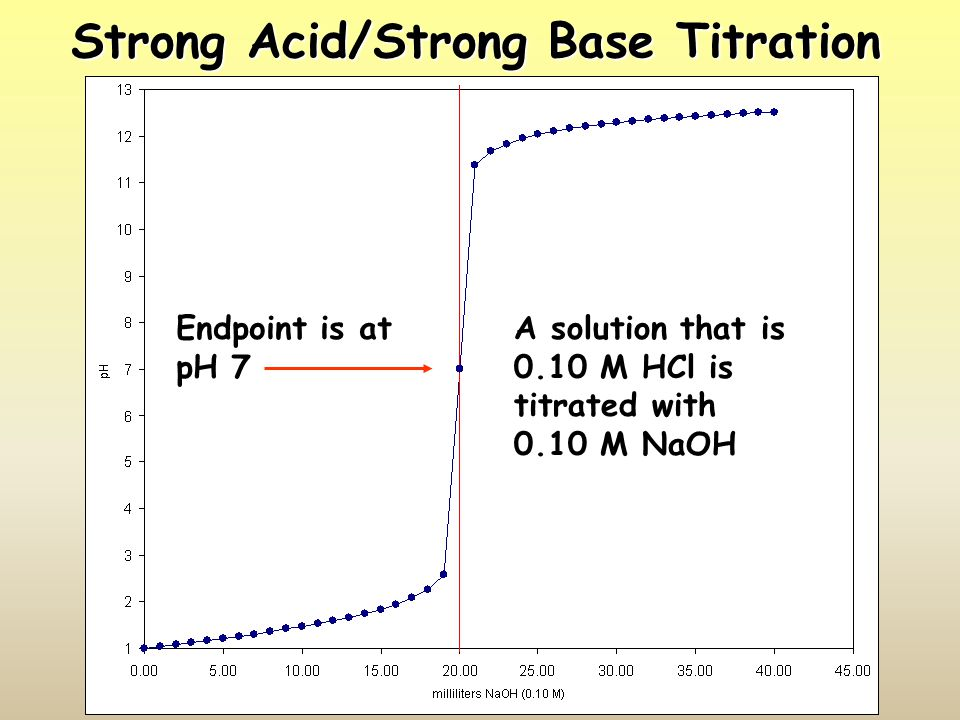 Strong Acid/Strong Base Titration