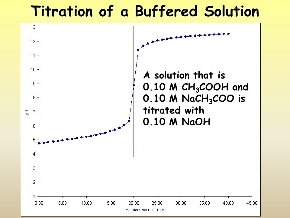 Titration of a Buffered Solution