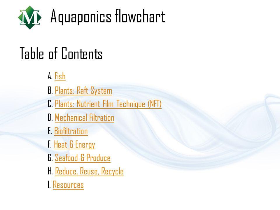 Aquaponics flowchart Table of Contents A. Fish B. Plants: Raft System