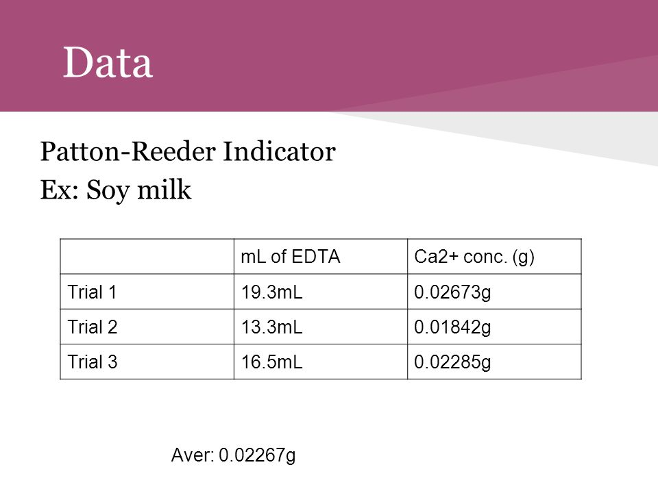 Data Patton-Reeder Indicator Ex: Soy milk Aver: 0.02267g mL of EDTA