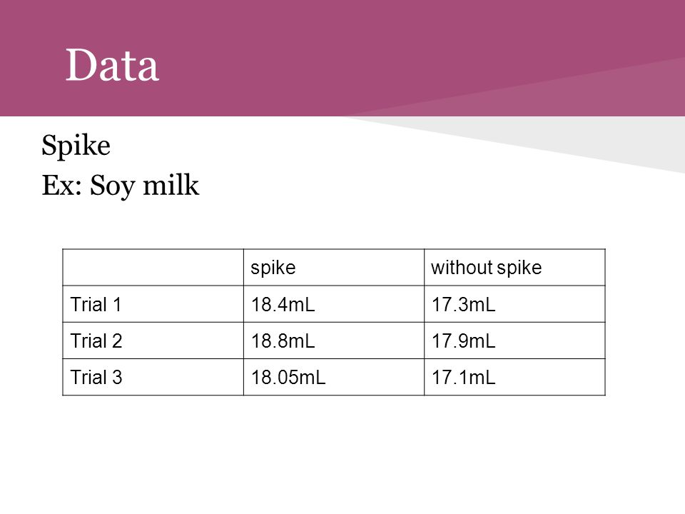 Data Spike Ex: Soy milk spike without spike Trial 1 18.4mL 17.3mL