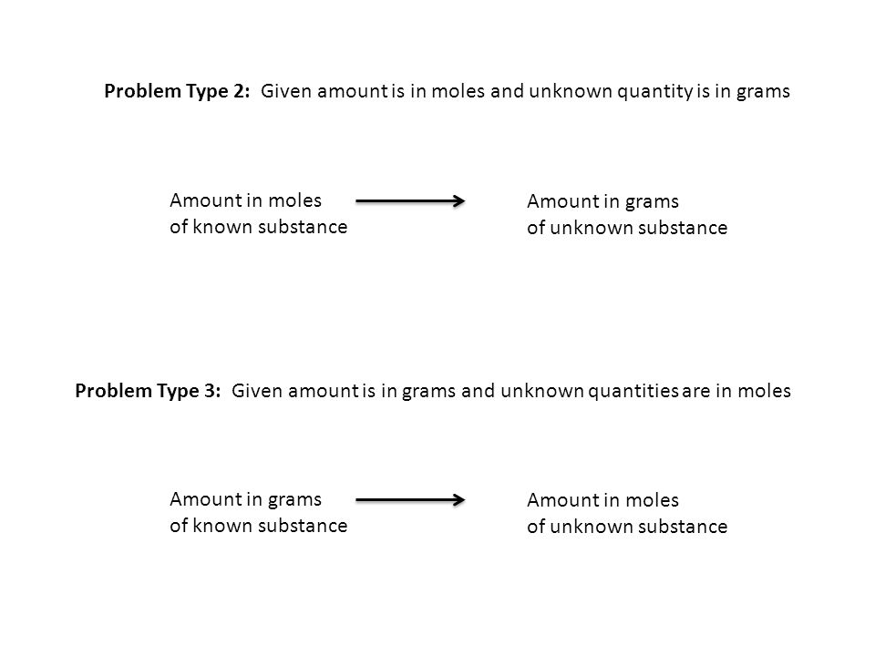 Problem Type 2: Given amount is in moles and unknown quantity is in grams