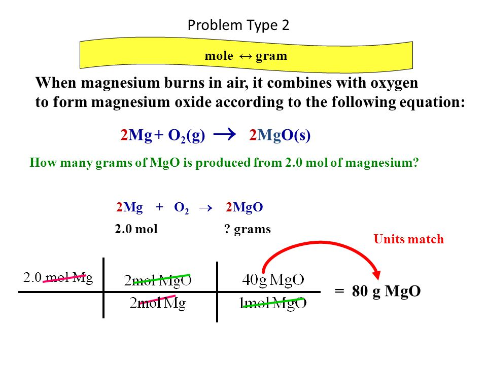 When magnesium burns in air, it combines with oxygen