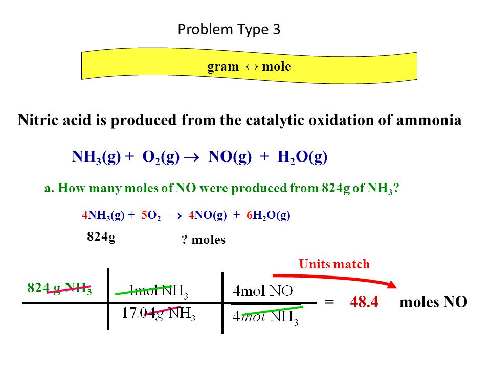 Nitric acid is produced from the catalytic oxidation of ammonia