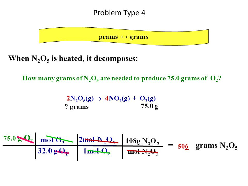 When N2O5 is heated, it decomposes: