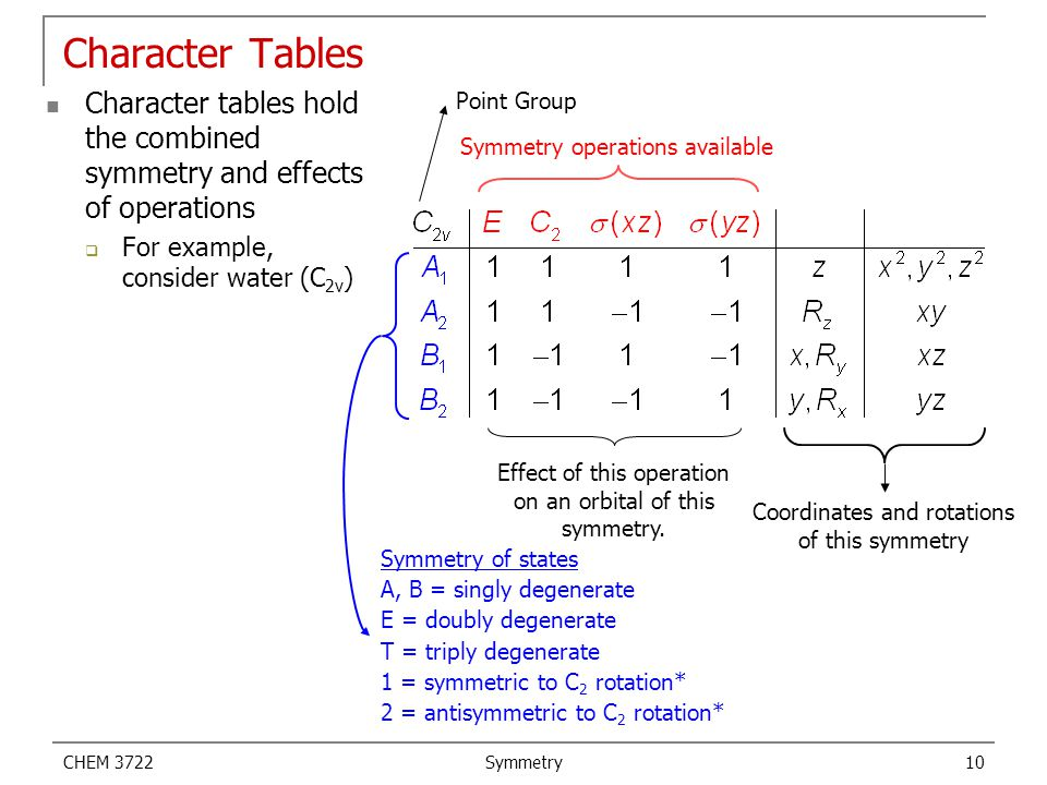 Character Tables Character tables hold the combined symmetry and effects of operations. For example, consider water (C2v)