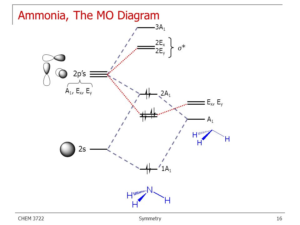 Ammonia, The MO Diagram s* 2p's 2s 3A1 2Ex 2Ey A1, Ex, Ey 2A1 Ex, Ey